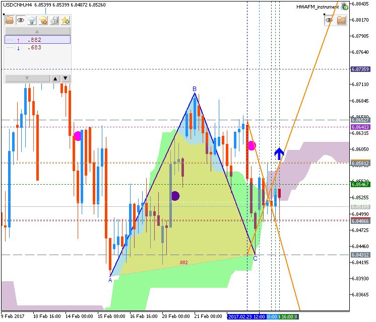 Technical Forecasts-usdcnh-h4-metaquotes-software-corp.png