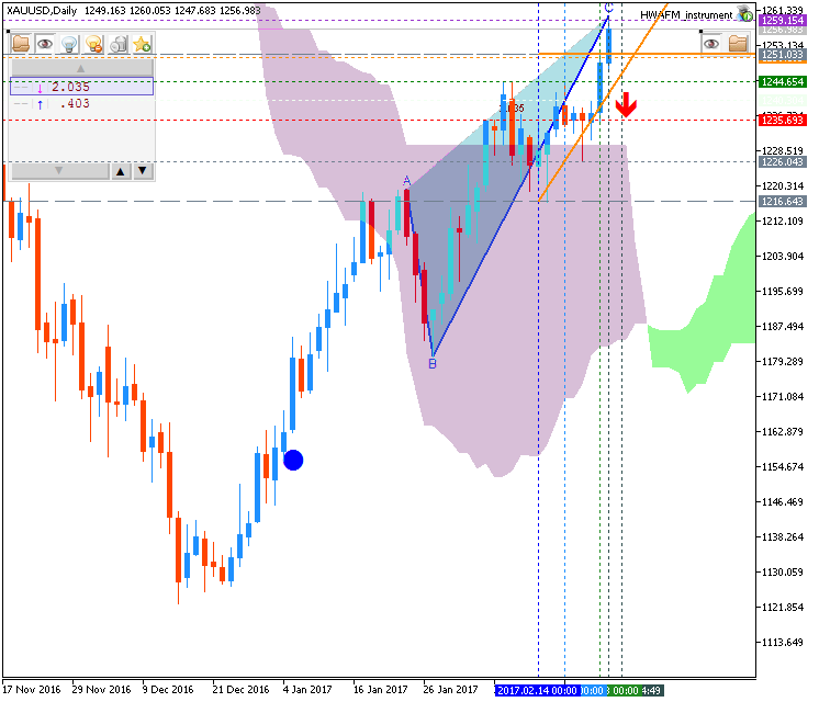 Technical Forecasts-xauusd-d1-metaquotes-software-corp.png