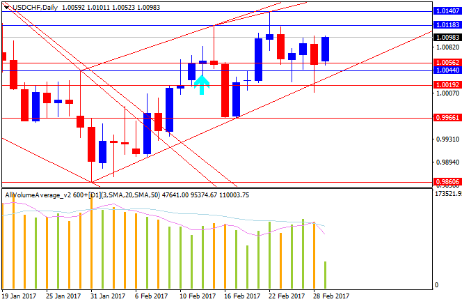 USDCHF Technical Analysis-usdchf-d1-alpari-international-limited.png
