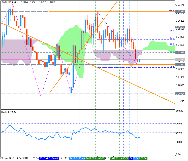 Technical Forecasts-gbpusd-d1-metaquotes-software-corp.png