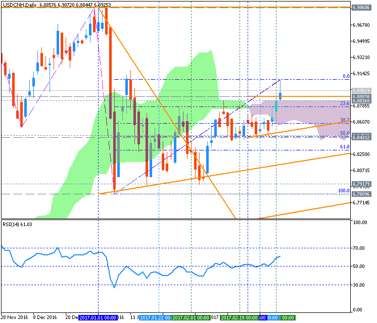 Technical Forecasts-usdcnh-d1-metaquotes-software-corp.png