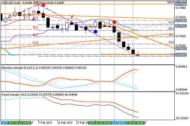 NZD Technical Analysis-nzdusd-d1-metaquotes-software-corp.png