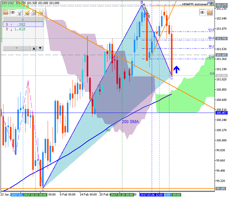 Technical Forecasts-dxy-h12-fx-choice-limited.png