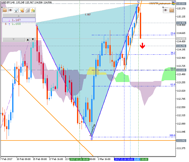 Technical Forecasts-usdjpy-h8-fx-choice-limited.png