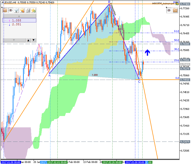 Technical Forecasts-audusd-h8-fx-choice-limited.png