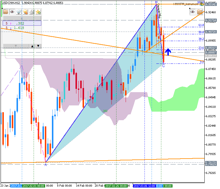 Technical Forecasts-usdcnh-h12-metaquotes-software-corp.png