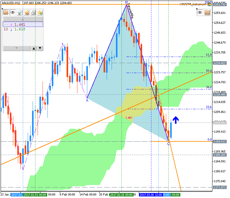 Technical Forecasts-xauusd-h12-metaquotes-software-corp.png