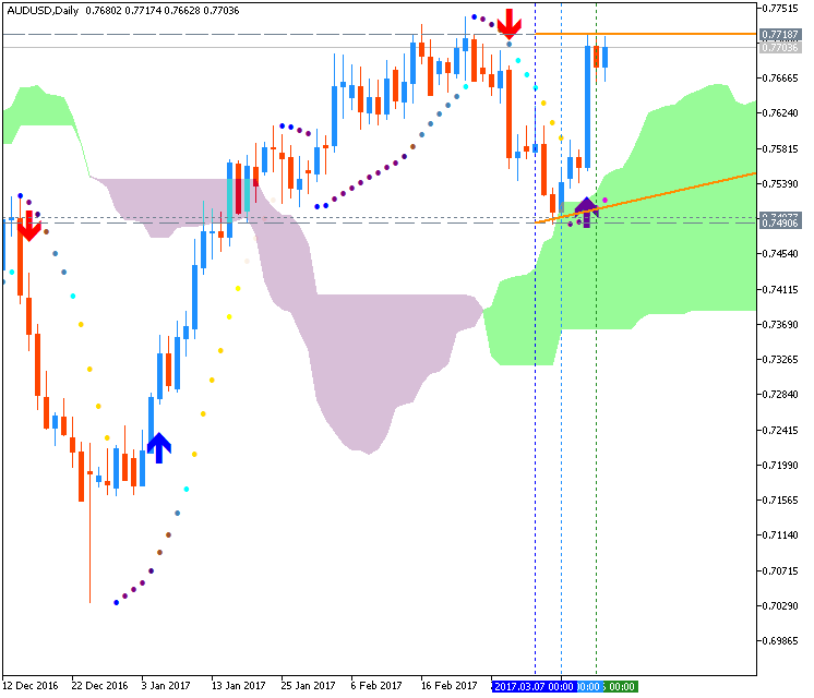 Technical Forecasts-audusd-d1-metaquotes-software-corp.png