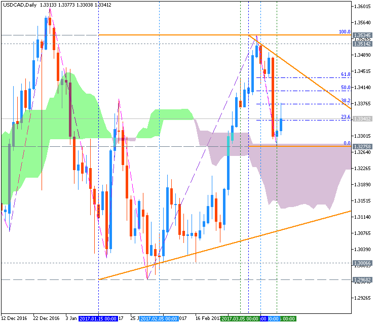 Technical Forecasts-usdcad-d1-metaquotes-software-corp.png