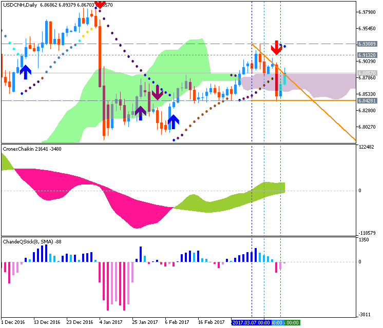 Technical Forecasts-usdcnh-d1-g-e-b.png
