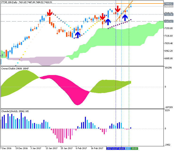 Technical Forecasts-ftse-100-d1-g-e-b.png