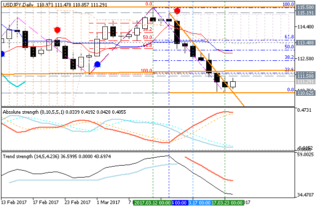 USDJPY Technical Analysis-usdjpy-d1-metaquotes-software-corp.png