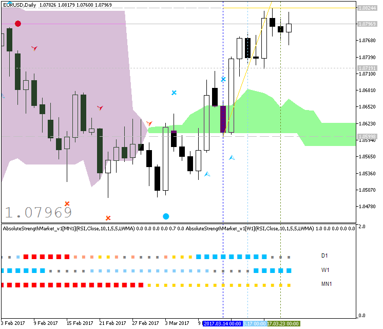 Technical Forecasts-eurusd-d1-fx-choice-limited.png