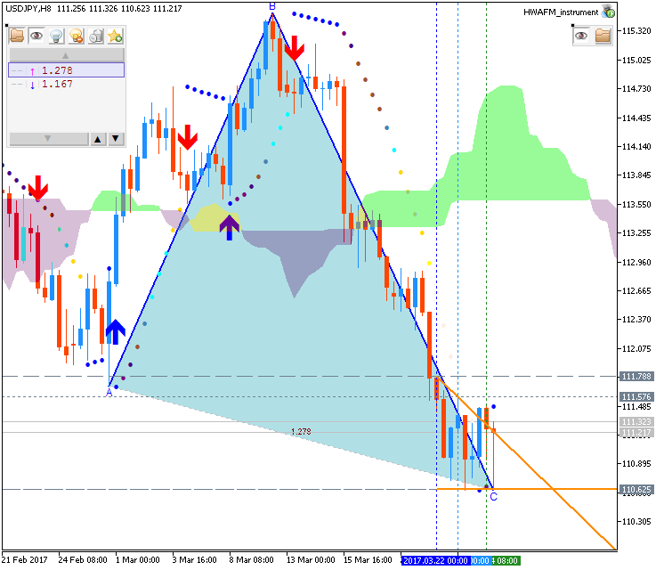 Technical Forecasts-usdjpy-h8-metaquotes-software-corp.png