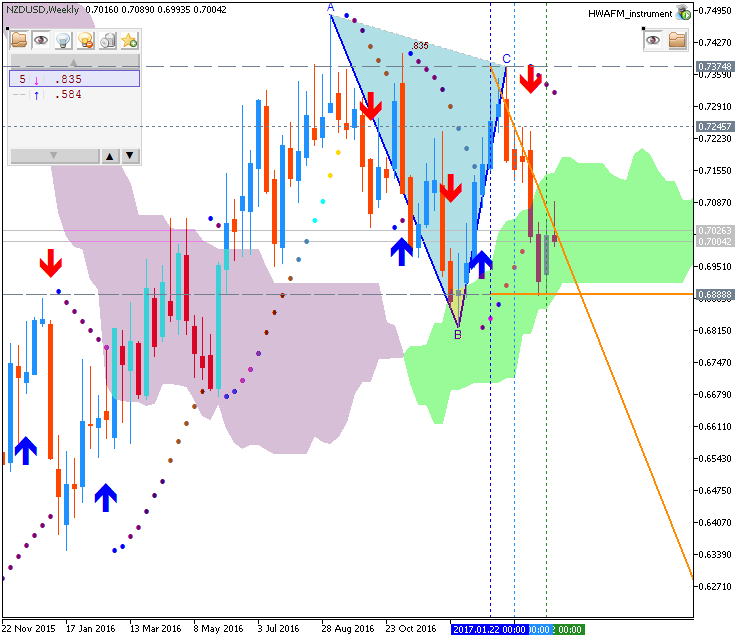 Technical Forecasts-nzdusd-w1-metaquotes-software-corp.png
