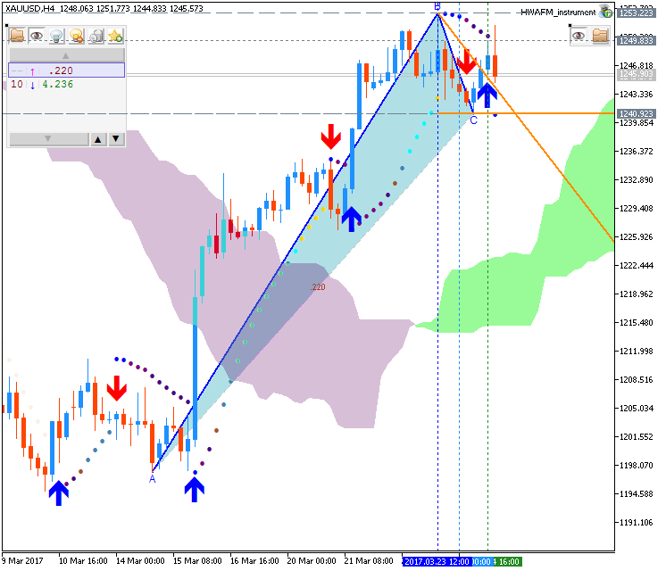 Technical Forecasts-xauusd-h4-metaquotes-software-corp.png