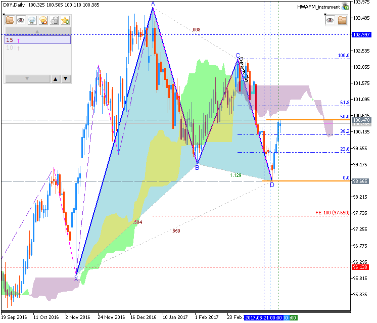 Technical Forecasts-dxy-d1-fx-choice-limited.png