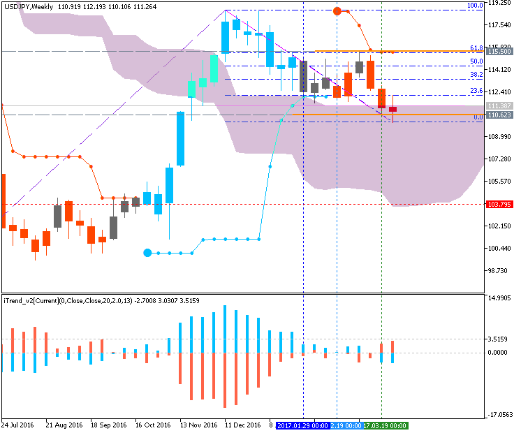 Technical Forecasts-usdjpy-w1-metaquotes-software-corp.png