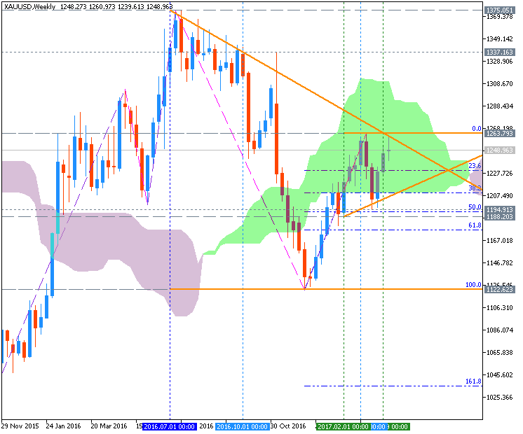Technical Forecasts-xauusd-w1-metaquotes-software-corp.png