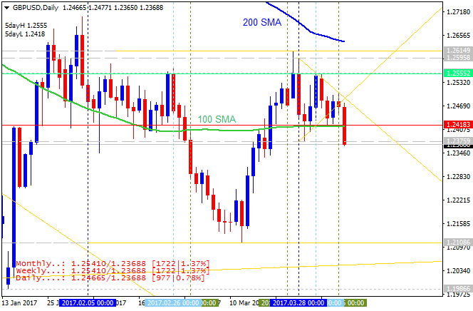 Technical Forecasts-gbpusd-d1-alpari-international-limited.png
