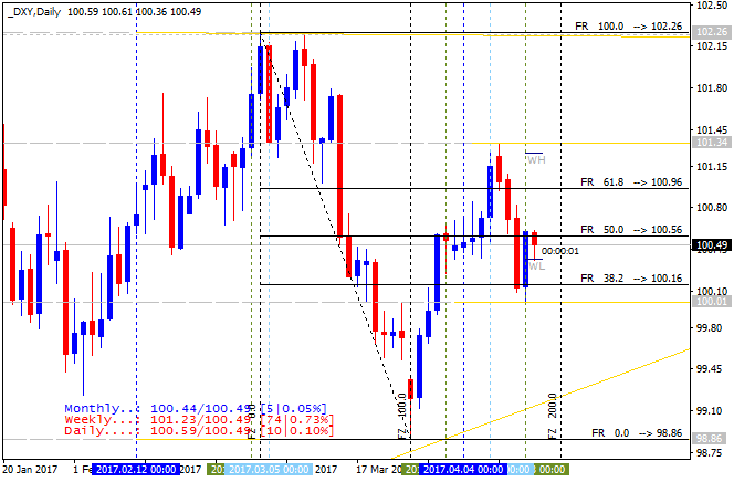 Technical Forecasts-dxy-d1-alpari-international-limited.png