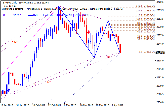 Technical Forecasts-spx500-d1-alpari-international-limited-2.png