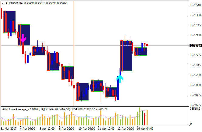 Technical Forecasts-audusd-h4-alpari-international-limited.png