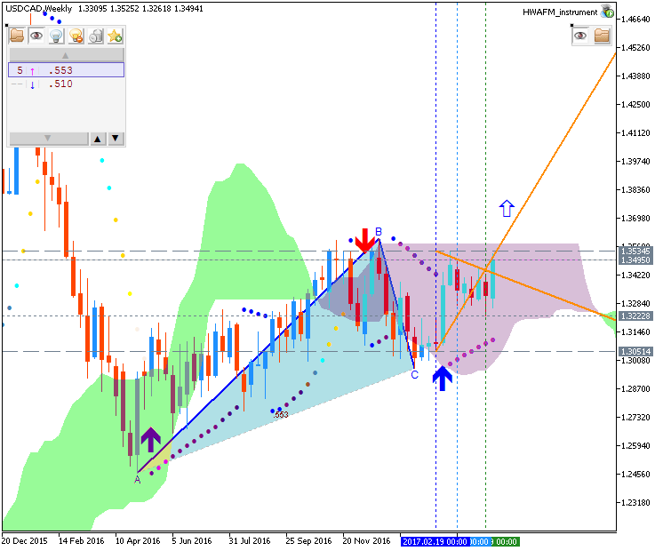 Technical Forecasts-usdcad-w1-fx-choice-limited.png
