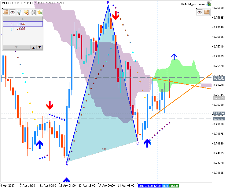Technical Forecasts-audusd-h4-fx-choice-limited.png