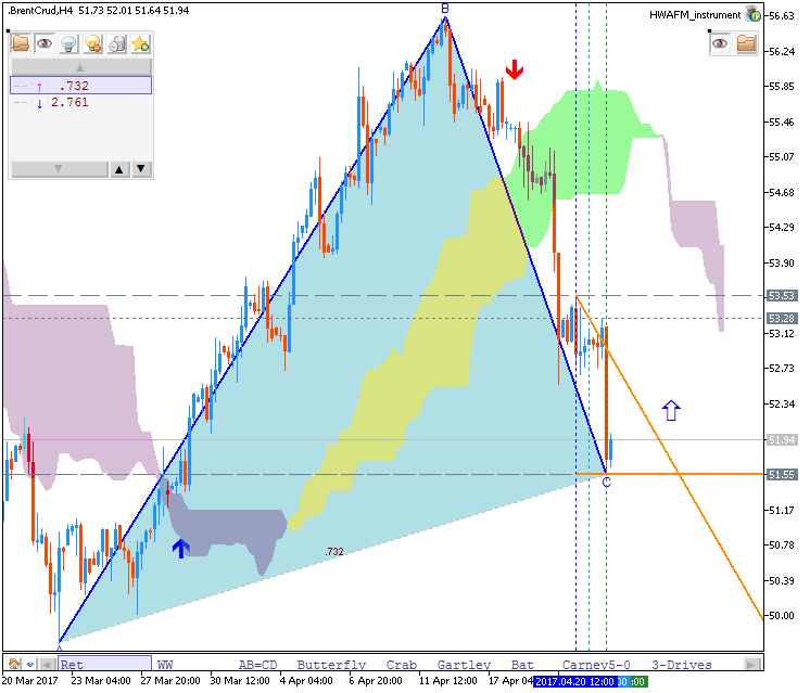 Technical Forecasts-brentcrud-h4-fx-choice-limited.png