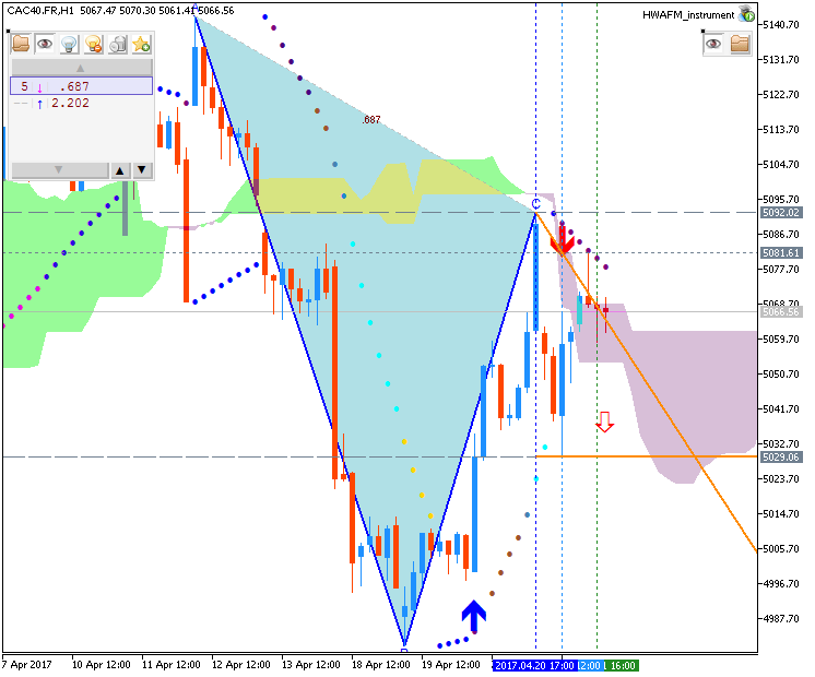 Technical Forecasts-cac40-fr-h1-g-e-b.png