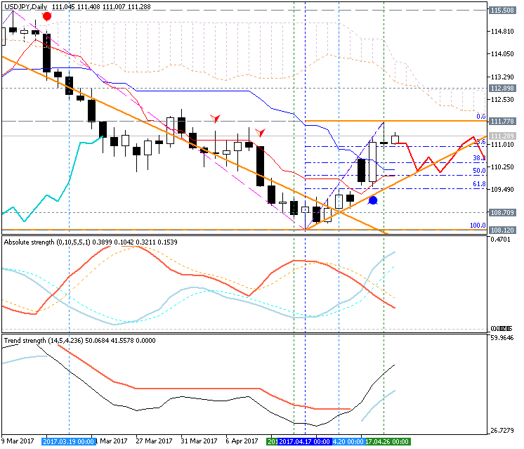 USDJPY Technical Analysis-usdjpy-d1-g-e-b.png
