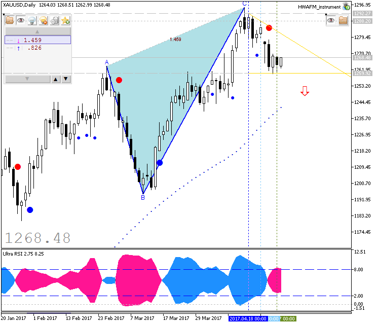 Technical Forecasts-xauusd-d1-fx-choice-limited.png