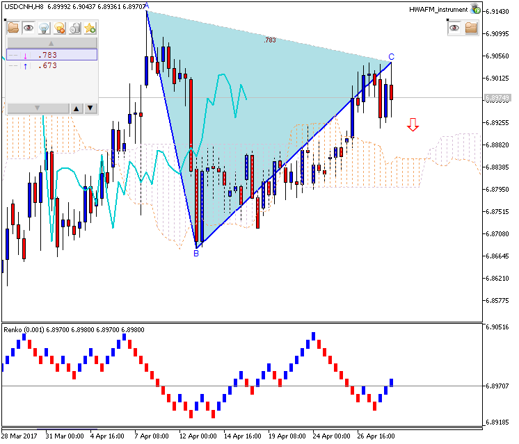 Technical Forecasts-usdcnh-h8-metaquotes-software-corp.png