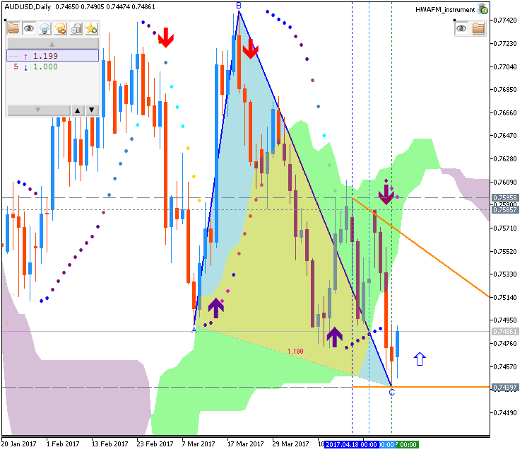 Technical Forecasts-audusd-d1-fx-choice-limited.png