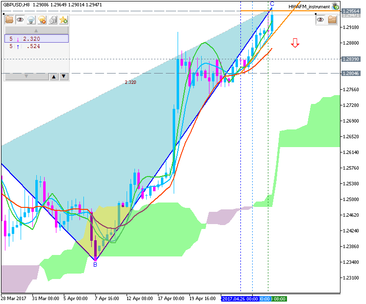 Technical Forecasts-gbpusd-h8-fx-choice-limited.png
