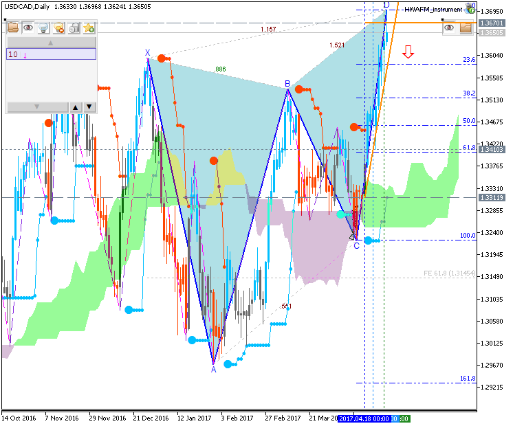 Technical Forecasts-usdcad-d1-fx-choice-limited.png