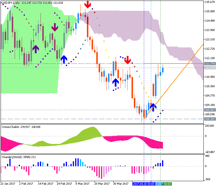 Technical Forecasts-usdjpy-d1-g-e-b.png