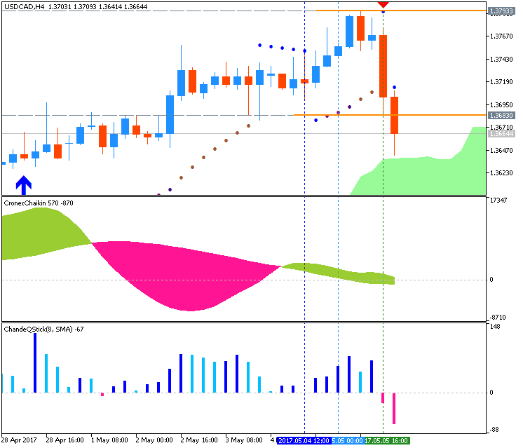 CAD Technical Analysis-usdcad-h4-metaquotes-software-corp-2.png