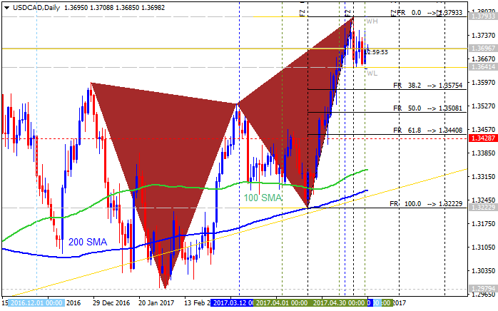 CAD Technical Analysis-usdcad-d1-metaquotes-software-corp.png