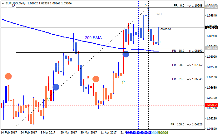 Weekly Outlook: 2017, May 14 - May 21-eurusd-d1-metaquotes-software-corp.png