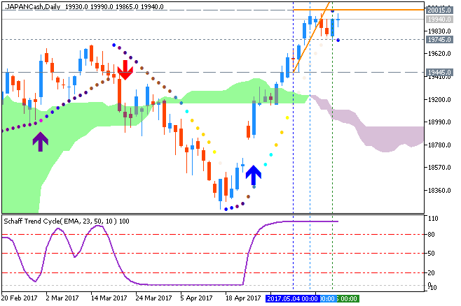 USDJPY Technical Analysis-japancash-d1-fx-choice-limited.png
