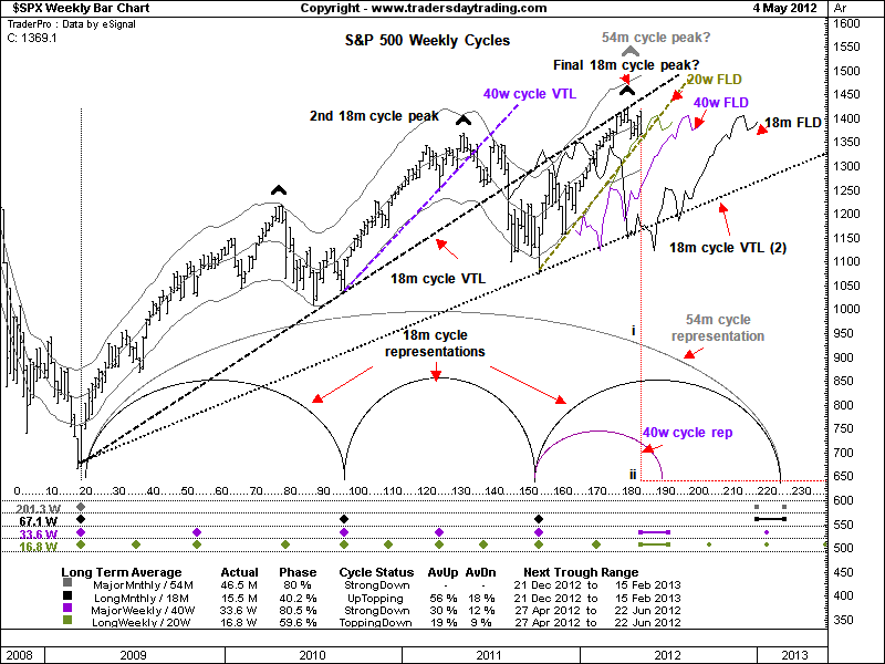 Something to read-hurst-trading-cycles-analysis-sp-500-index.png