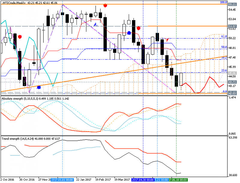 Crude Oil Technical Analysis-wticrude-w1-fx-choice-limited.png