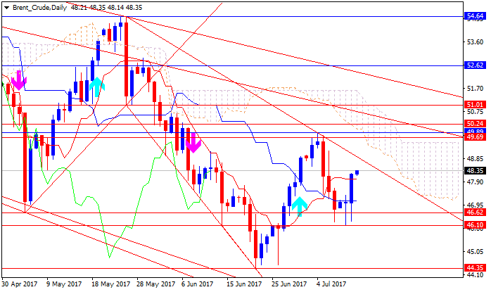 Crude Oil Technical Analysis-brent-crude-d1-gci-financial.png