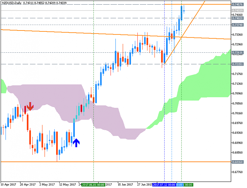 NZDUSD Technical Analysis-nzdusd-d1-metaquotes-software-corp.png