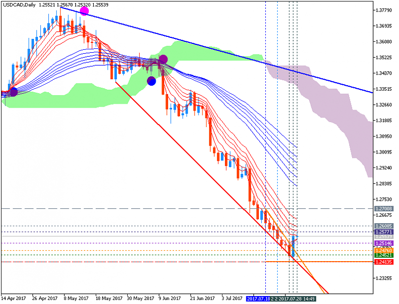 CAD Technical Analysis-usdcad-d1-metaquotes-software-corp-2.png