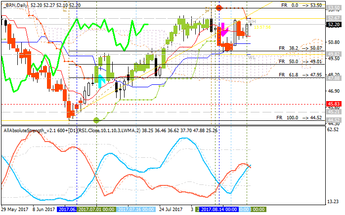 Crude Oil Technical Analysis-brn-d1-alpari-international-limited.png