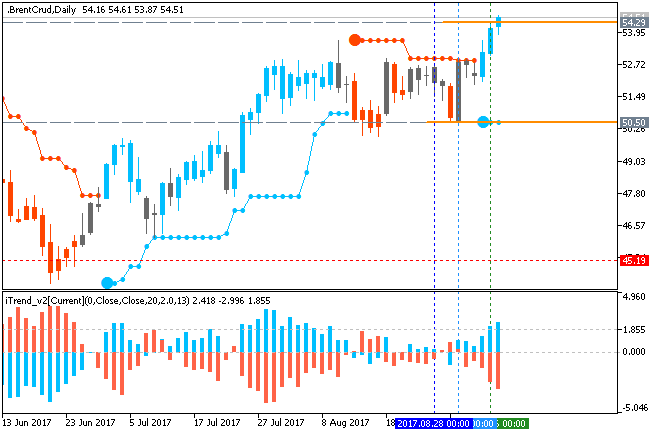 Crude Oil Technical Analysis-brentcrud-d1-fx-choice-limited.png