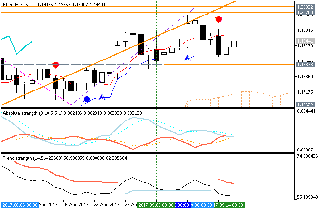 Weekly Outlook: 2017, September 17 - September 24-eurusd-d1-fx-choice-limited-2.png